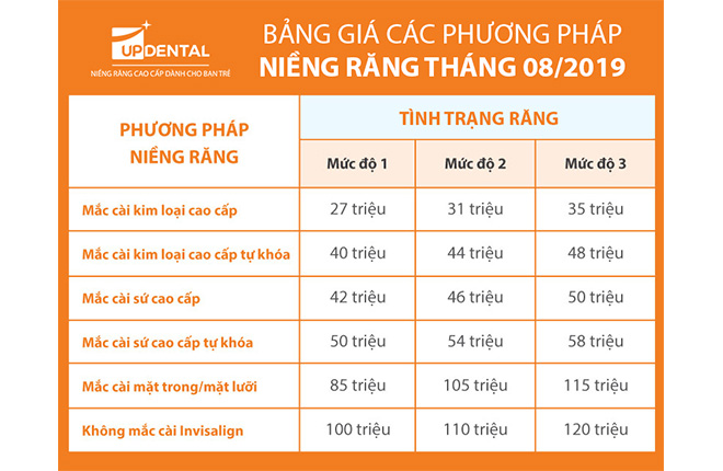 bang-hia-nieng-rang-up-dental