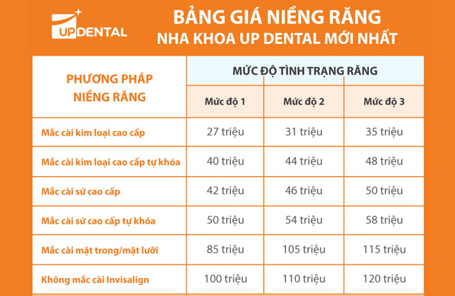bang-gia-nieng-rang-up-dental